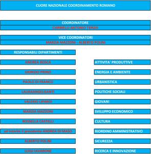 COORDINAMENTO-ROMANO-CUORE-NAZIONALE